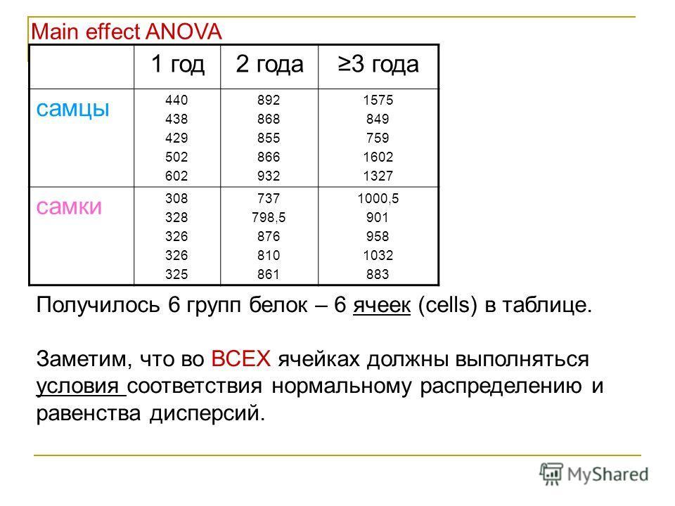 Main effect ANOVA Получилось 6 групп белок – 6 ячеек (cells) в таблице. Заметим, что во ВСЕХ ячейках должны выполняться условия соответствия нормальному распределению и равенства дисперсий. 1 год2 года3 года самцы 440 438 429 502 602 892 868 855 866