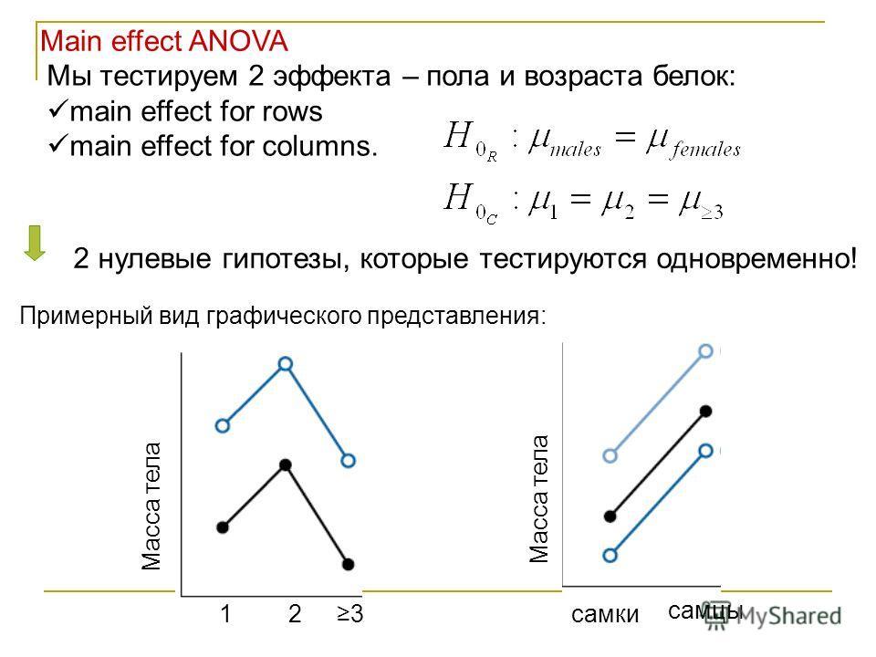 Main effect ANOVA Мы тестируем 2 эффекта – пола и возраста белок: main effect for rows main effect for columns. 2 нулевые гипотезы, которые тестируются одновременно! 123 Масса тела самки самцы Примерный вид графического представления: Масса тела
