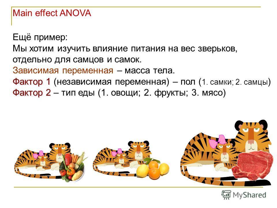 Ещё пример: Мы хотим изучить влияние питания на вес зверьков, отдельно для самцов и самок. Зависимая переменная – масса тела. Фактор 1 Фактор 1 (независимая переменная) – пол ( 1. самки; 2. самцы ) Фактор 2 Фактор 2 – тип еды (1. овощи; 2. фрукты; 3.