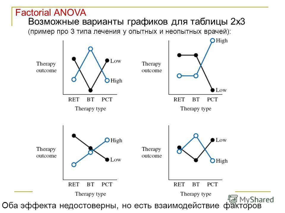 Factorial ANOVA Возможные варианты графиков для таблицы 2х3 (пример про 3 типа лечения у опытных и неопытных врачей): Оба эффекта недостоверны, но есть взаимодействие факторов