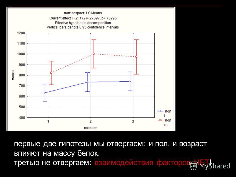 первые две гипотезы мы отвергаем: и пол, и возраст влияют на массу белок. третью не отвергаем: взаимодействия факторов НЕТ!