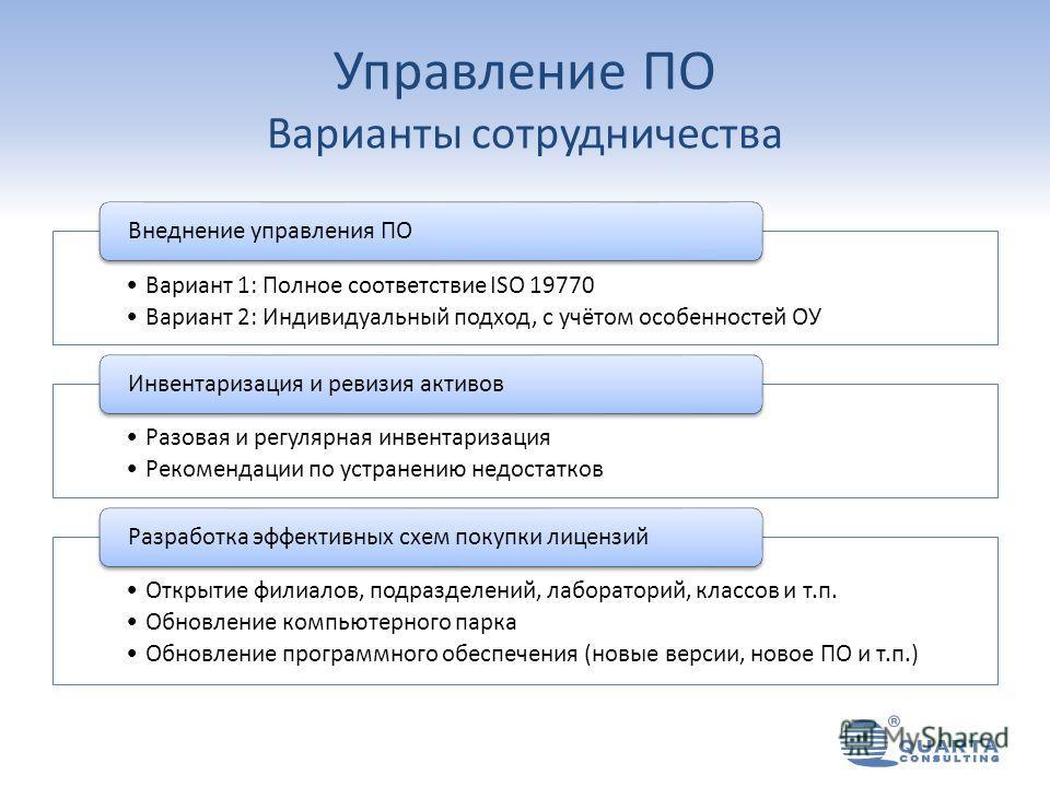 Управление ПО Варианты сотрудничества Вариант 1: Полное соответствие ISO 19770 Вариант 2: Индивидуальный подход, с учётом особенностей ОУ Внеднение управления ПО Разовая и регулярная инвентаризация Рекомендации по устранению недостатков Инвентаризаци