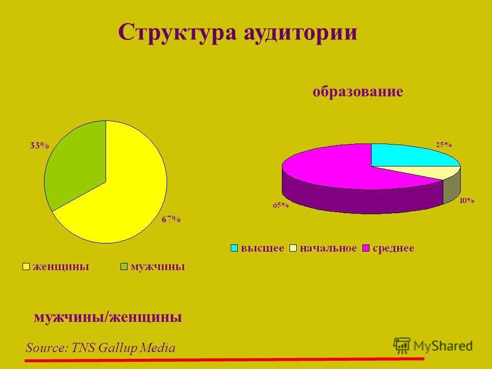 образование мужчины/женщины Source: TNS Gallup Media Структура аудитории