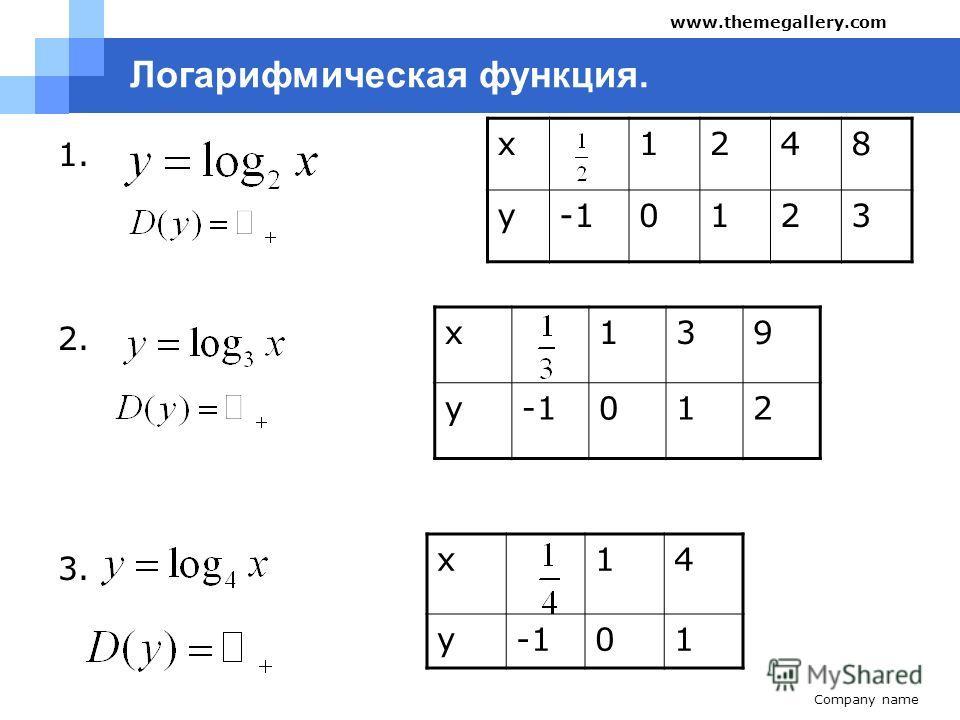 Company name www.themegallery.com Логарифмическая функция. 1. 2. 3. x1248 y0123 x139 y 012 x14 y 01