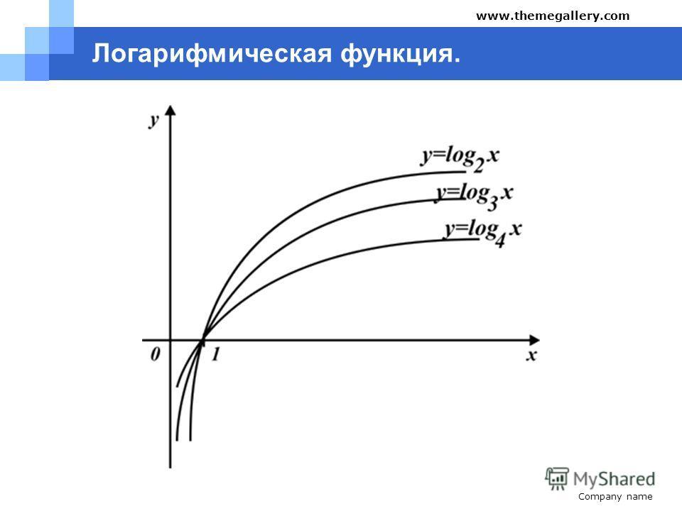 Company name www.themegallery.com Логарифмическая функция.