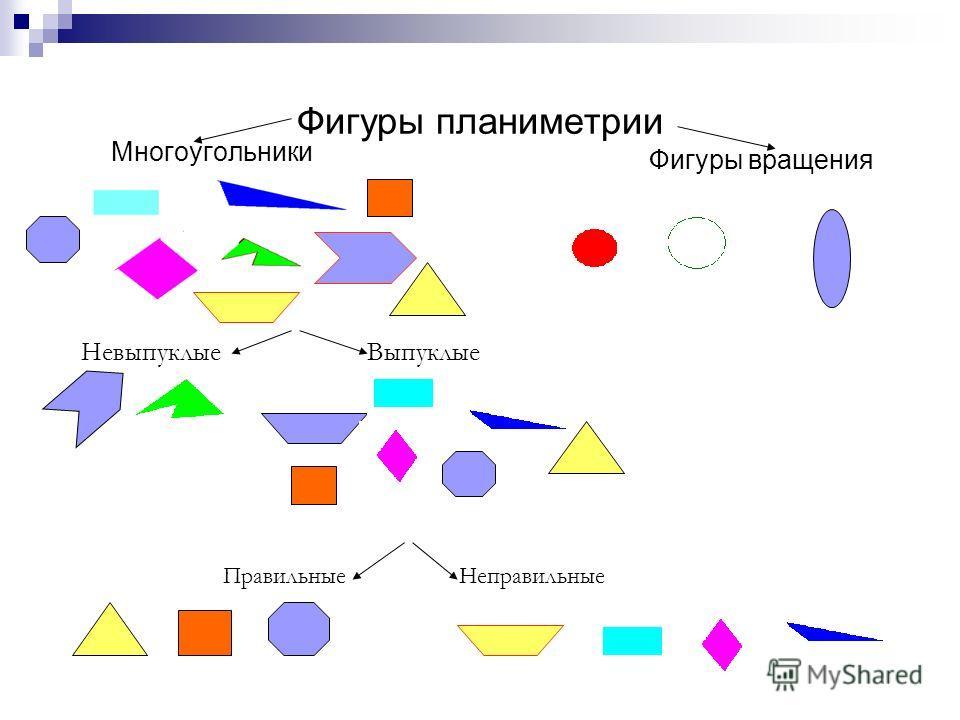 Фигуры планиметрии Многоугольники Фигуры вращения НевыпуклыеВыпуклые ПравильныеНеправильные