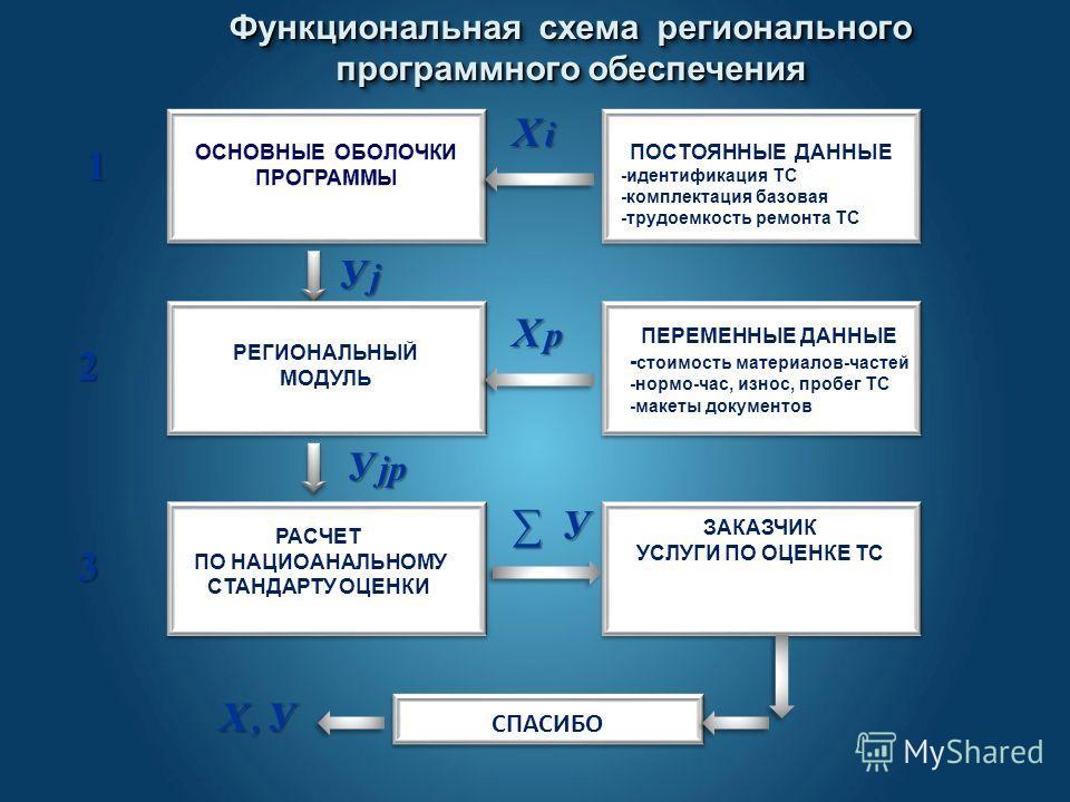 Функциональная схема регионального программного обеспечения Функциональная схема регионального программного обеспечения 1 2 3 РЕГИОНАЛЬНЫЙ МОДУЛЬ РАСЧЕТ ПО НАЦИОАНАЛЬНОМУ СТАНДАРТУ ОЦЕНКИ ПОСТОЯННЫЕ ДАННЫЕ -идентификация ТС -комплектация базовая -тру