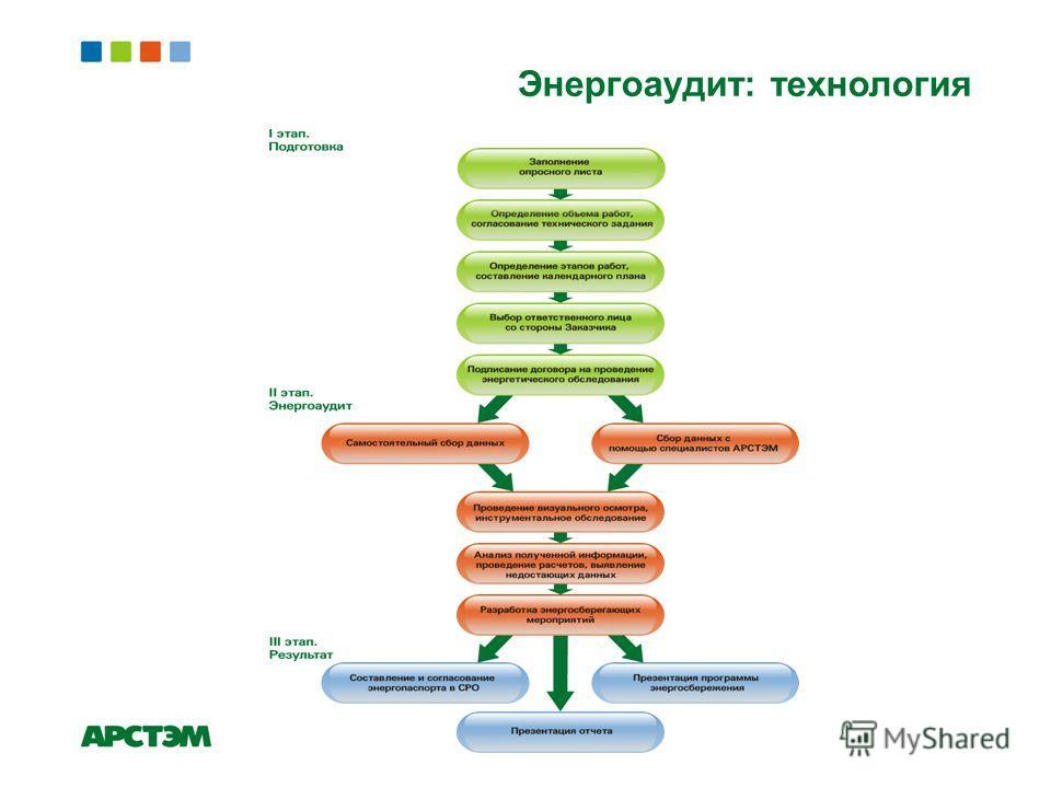 Энергоаудит: технология