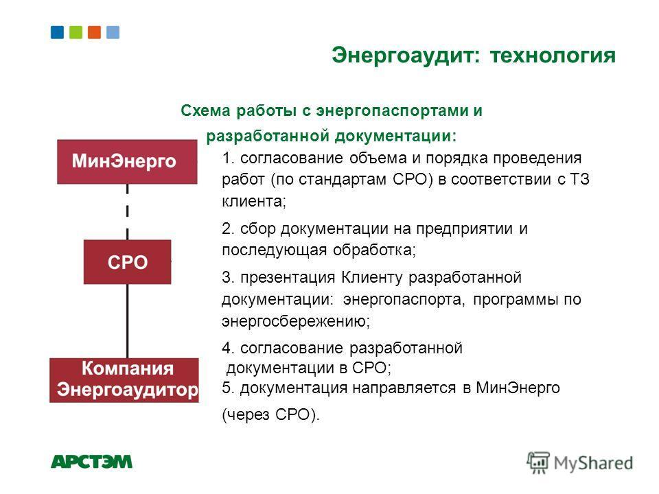 Схема работы с энергопаспортами и разработанной документации: 1. согласование объема и порядка проведения работ (по стандартам СРО) в соответствии с ТЗ клиента; 2. сбор документации на предприятии и последующая обработка; 3. презентация Клиенту разра