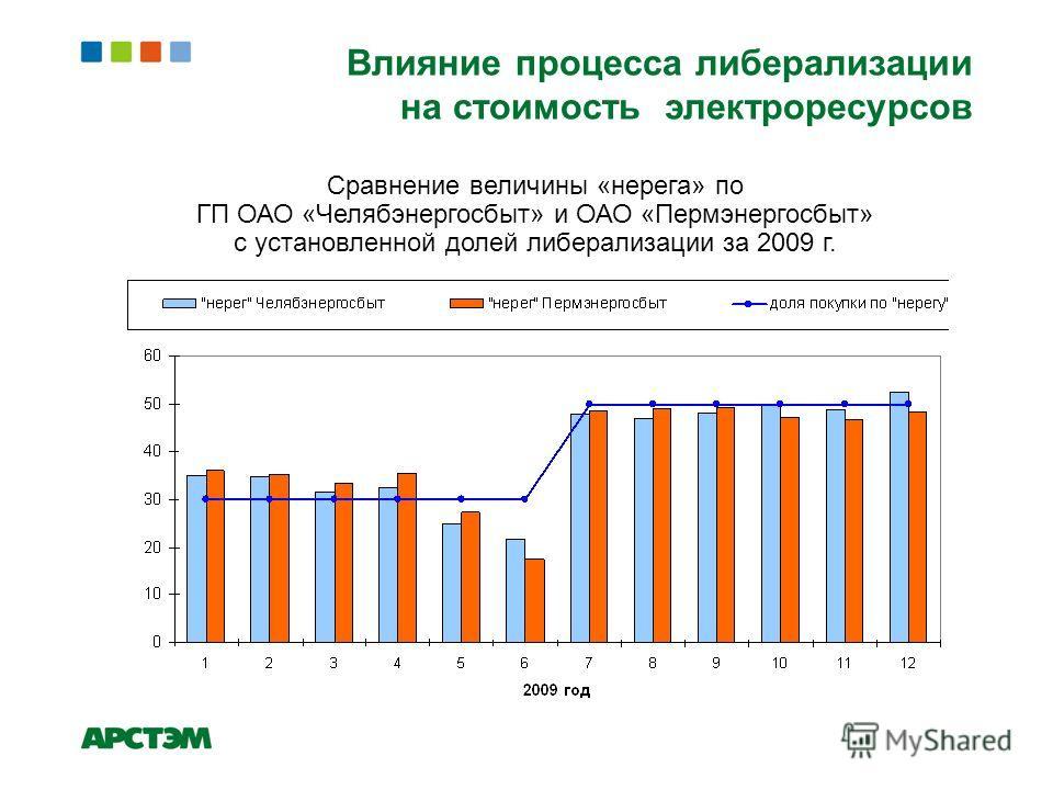 Сравнение величины «нерега» по ГП ОАО «Челябэнергосбыт» и ОАО «Пермэнергосбыт» с установленной долей либерализации за 2009 г.