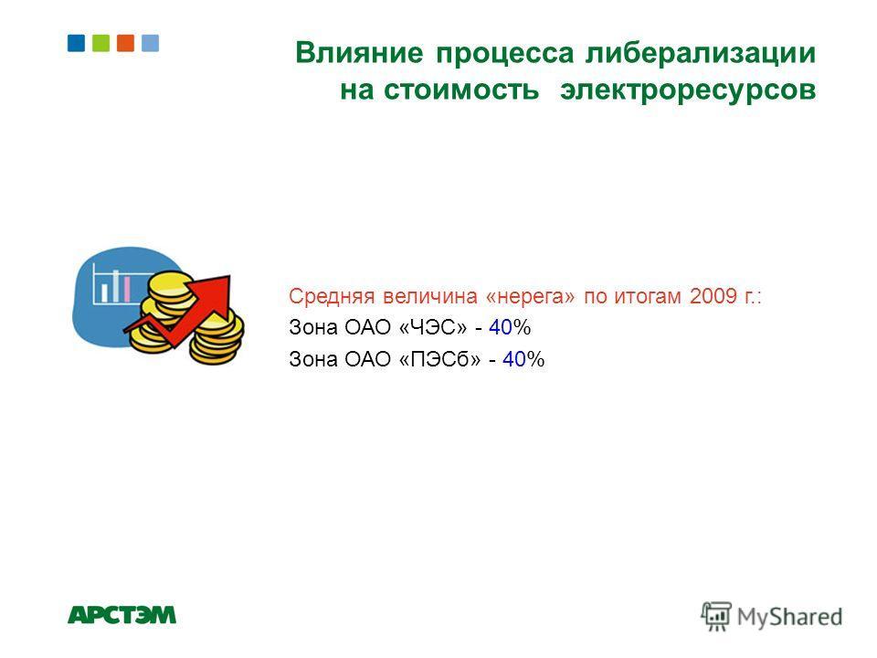 Влияние процесса либерализации на стоимость электроресурсов Средняя величина «нерега» по итогам 2009 г.: Зона ОАО «ЧЭС» - 40% Зона ОАО «ПЭСб» - 40%