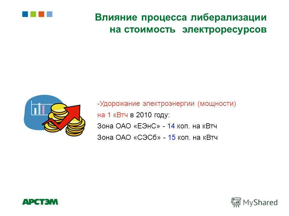 -Удорожание электроэнергии (мощности) на 1 кВтч в 2010 году: Зона ОАО «ЕЭнС» - 14 коп. на кВтч Зона ОАО «СЭСб» - 15 коп. на кВтч Влияние процесса либерализации на стоимость электроресурсов
