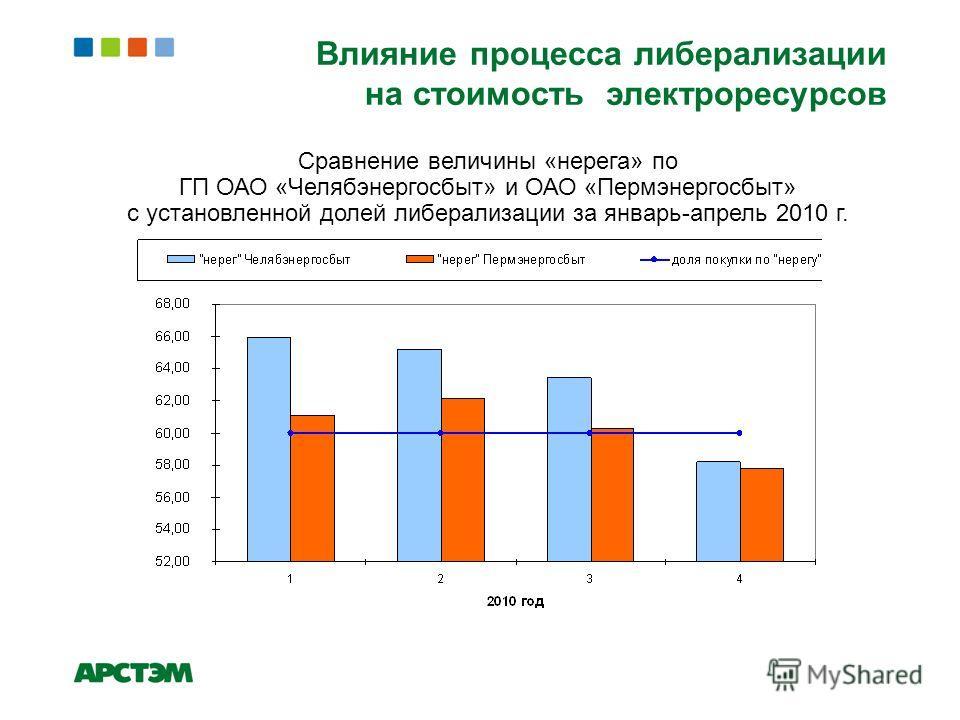 Сравнение величины «нерега» по ГП ОАО «Челябэнергосбыт» и ОАО «Пермэнергосбыт» с установленной долей либерализации за январь-апрель 2010 г.