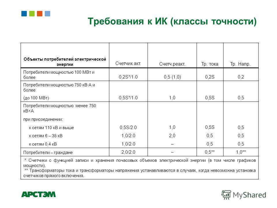 Требования к ИК (классы точности) Объекты потребителей электрической энергии Счетчик акт.Счетч.реакт.Тр. тока Тр. Напр. Потребители мощностью 100 МВт и более 0,2S*/1.00,5 (1,0)0,2S0,2 Потребители мощностью 750 кВ·А и более 0,5S*/1.01,00,5S0,5 (до 100