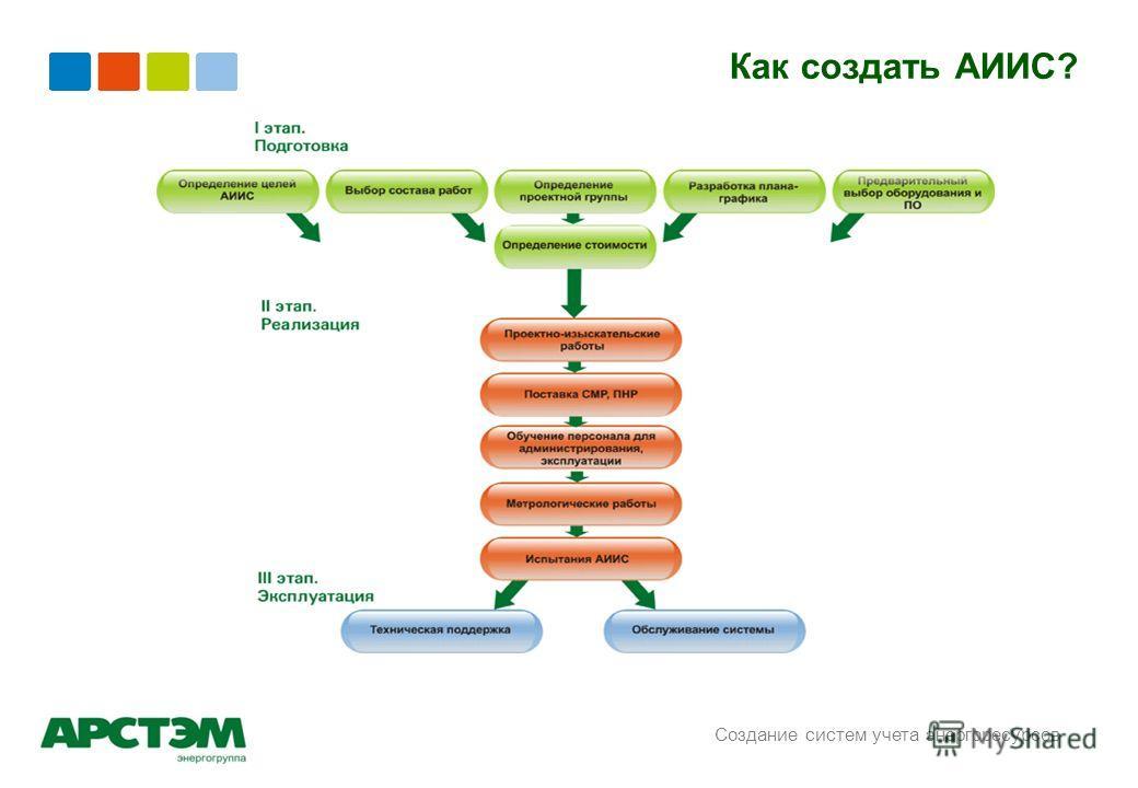 Создание систем учета энергоресурсов