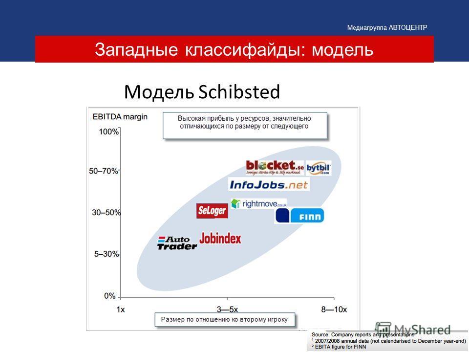 Западные классифайды: модель Медиагруппа АВТОЦЕНТР Модель Schibsted