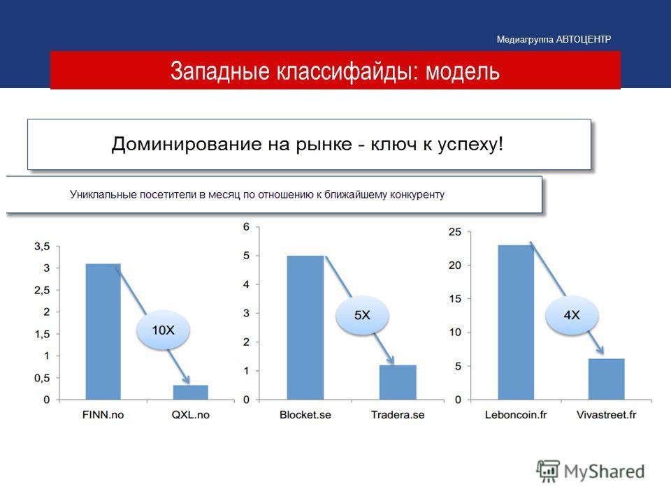 Западные классифайды: модель Медиагруппа АВТОЦЕНТР