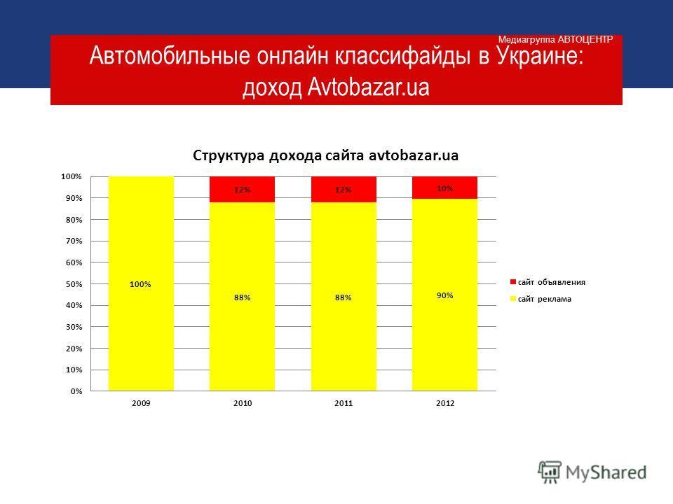 Автомобильные онлайн классифайды в Украине: доход Avtobazar.ua Медиагруппа АВТОЦЕНТР