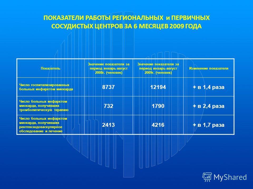 Показатель Значение показателя за период январь-август 2008г. (человек) Значение показателя за период январь-август 2009г. (человек) Изменение показателя Число госпитализированных больных инфарктом миокарда 873712194+ в 1,4 раза Число больных инфаркт