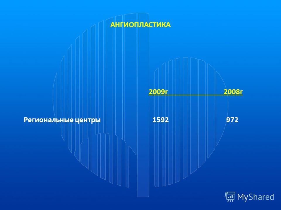 АНГИОПЛАСТИКА 2009г 2008г Региональные центры 1592 972
