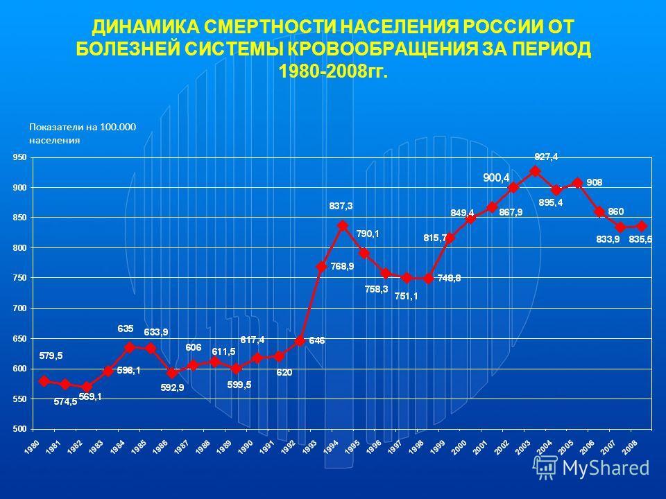 ДИНАМИКА СМЕРТНОСТИ НАСЕЛЕНИЯ РОССИИ ОТ БОЛЕЗНЕЙ СИСТЕМЫ КРОВООБРАЩЕНИЯ ЗА ПЕРИОД 1980-2008гг. Показатели на 100.000 населения