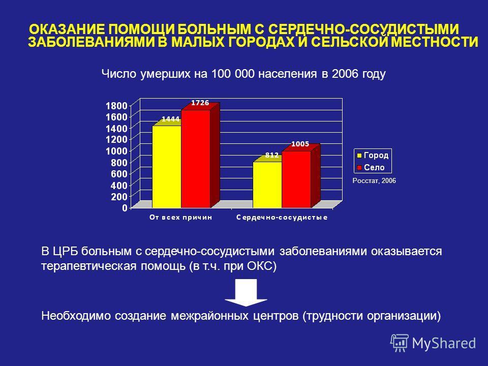 ОКАЗАНИЕ ПОМОЩИ БОЛЬНЫМ С СЕРДЕЧНО-СОСУДИСТЫМИ ЗАБОЛЕВАНИЯМИ В МАЛЫХ ГОРОДАХ И СЕЛЬСКОЙ МЕСТНОСТИ Росстат, 2006 В ЦРБ больным с сердечно-сосудистыми заболеваниями оказывается терапевтическая помощь (в т.ч. при ОКС) Необходимо создание межрайонных цен