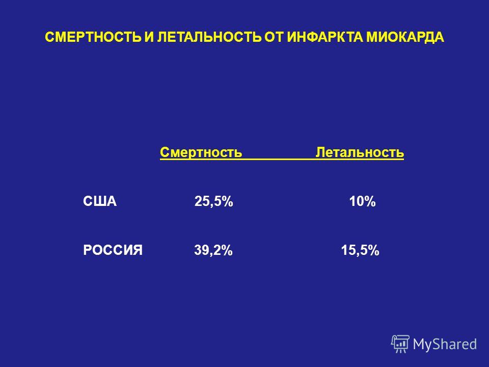 СМЕРТНОСТЬ И ЛЕТАЛЬНОСТЬ ОТ ИНФАРКТА МИОКАРДА Смертность Летальность США 25,5% 10% РОССИЯ 39,2% 15,5%
