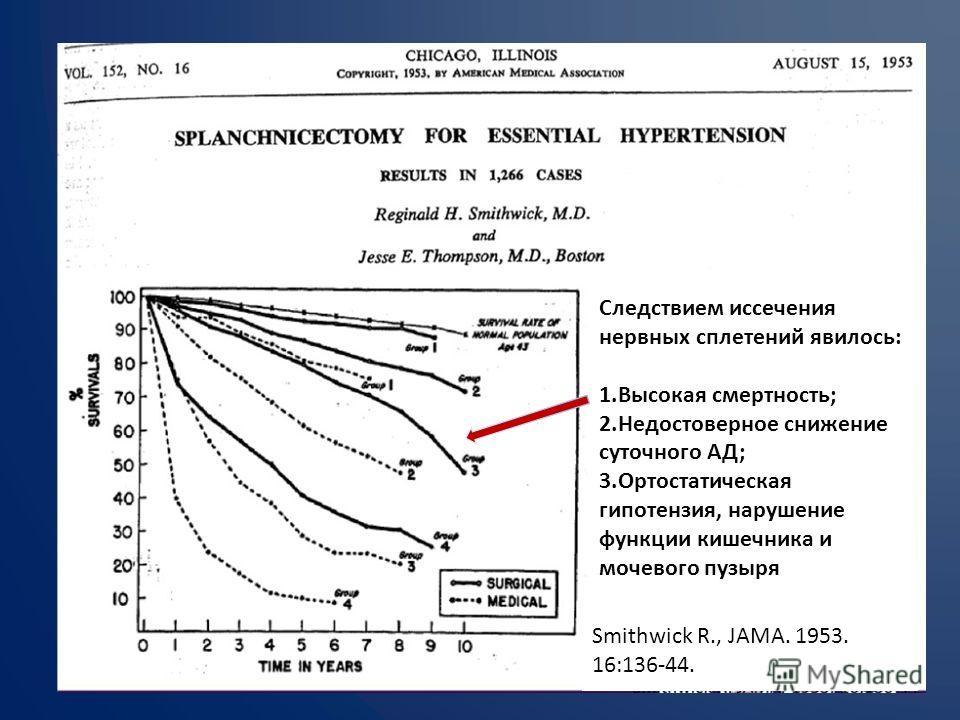 Smithwick R., JAMA. 1953. 16:136-44. Следствием иссечения нервных сплетений явилось: 1.Высокая смертность; 2.Недостоверное снижение суточного АД; 3.Ортостатическая гипотензия, нарушение функции кишечника и мочевого пузыря