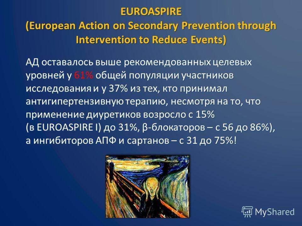 EUROASPIRE (European Action on Secondary Prevention through Intervention to Reduce Events) АД оставалось выше рекомендованных целевых уровней у общей популяции участников исследования и у 37% из тех, кто принимал антигипертензивную терапию, несмотря