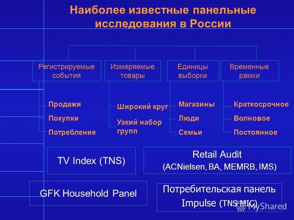 Наиболее известные панельные исследования в России Регистрируемые события Продажи Покупки Потребление Измеряемые товары Широкий круг Узкий набор групп Единицы выборки Магазины Люди Семьи Временные рамки Краткосрочное Волновое Постоянное TV Index (TNS