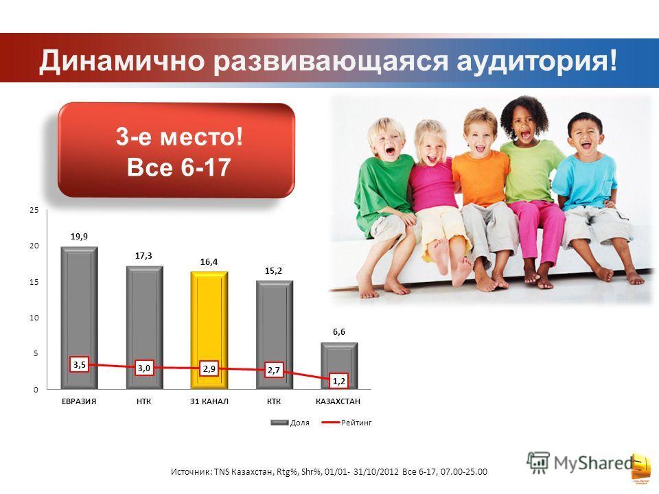 Динамично развивающаяся аудитория! Источник: TNS Казахстан, Rtg%, Shr%, 01/01- 31/10/2012 Все 6-17, 07.00-25.00 3-е место! Все 6-17
