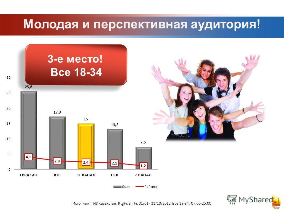 Молодая и перспективная аудитория! Источник: TNS Казахстан, Rtg%, Shr%, 01/01- 31/10/2012 Все 18-34, 07.00-25.00 3-е место! Все 18-34