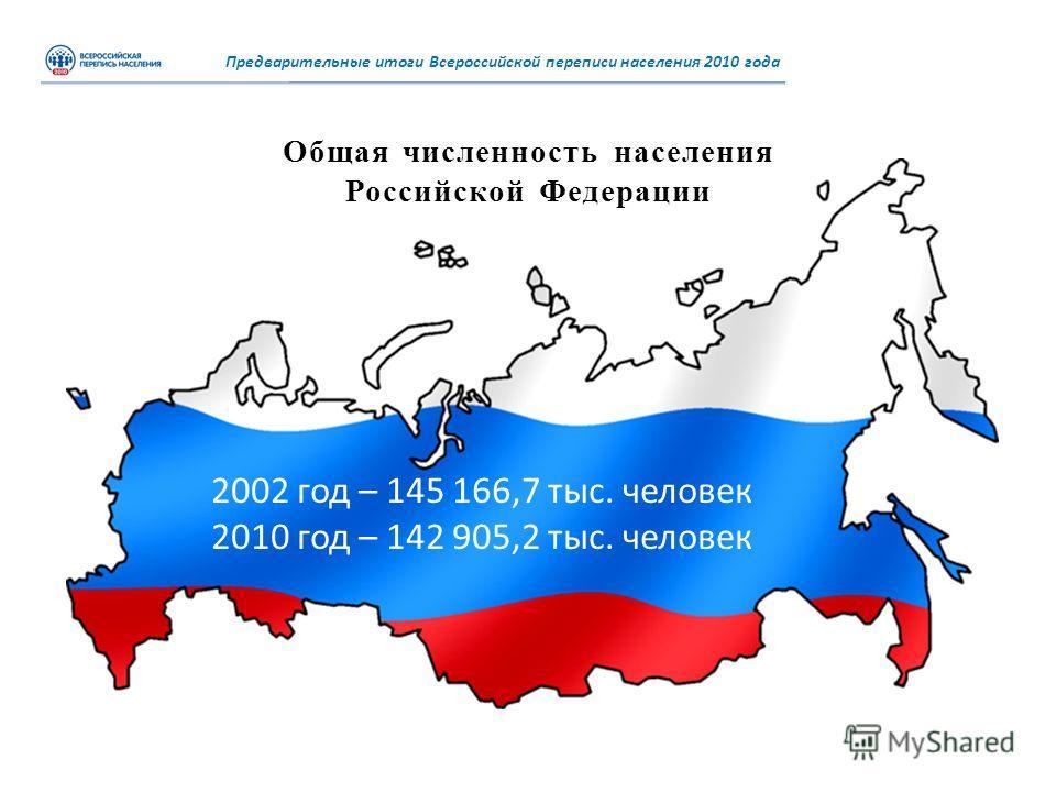 Общая численность населения Российской Федерации Предварительные итоги Всероссийской переписи населения 2010 года 2002 год – 145 166,7 тыс. человек 2010 год – 142 905,2 тыс. человек
