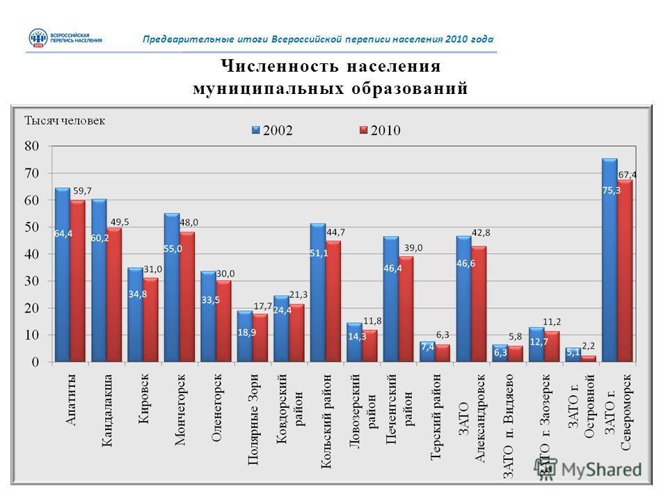 Численность населения муниципальных образований Предварительные итоги Всероссийской переписи населения 2010 года