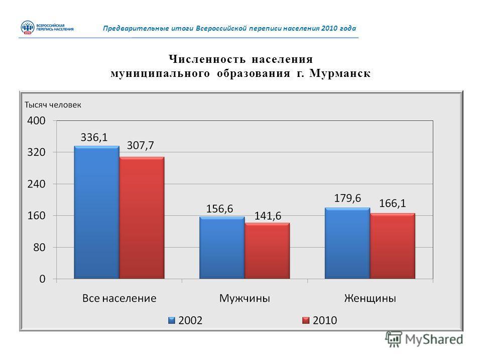 Численность населения муниципального образования г. Мурманск