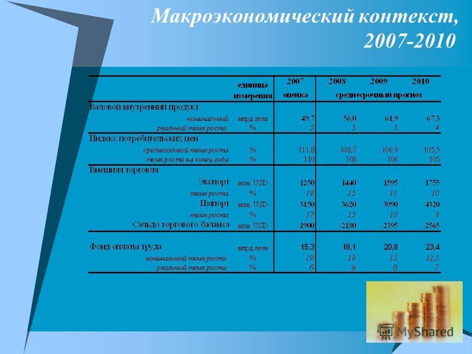 Макроэкономический контекст, 2007-2010