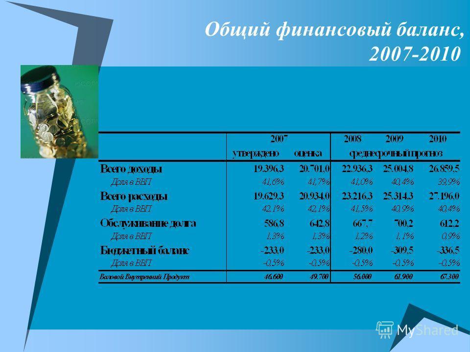 Общий финансовый баланс, 2007-2010
