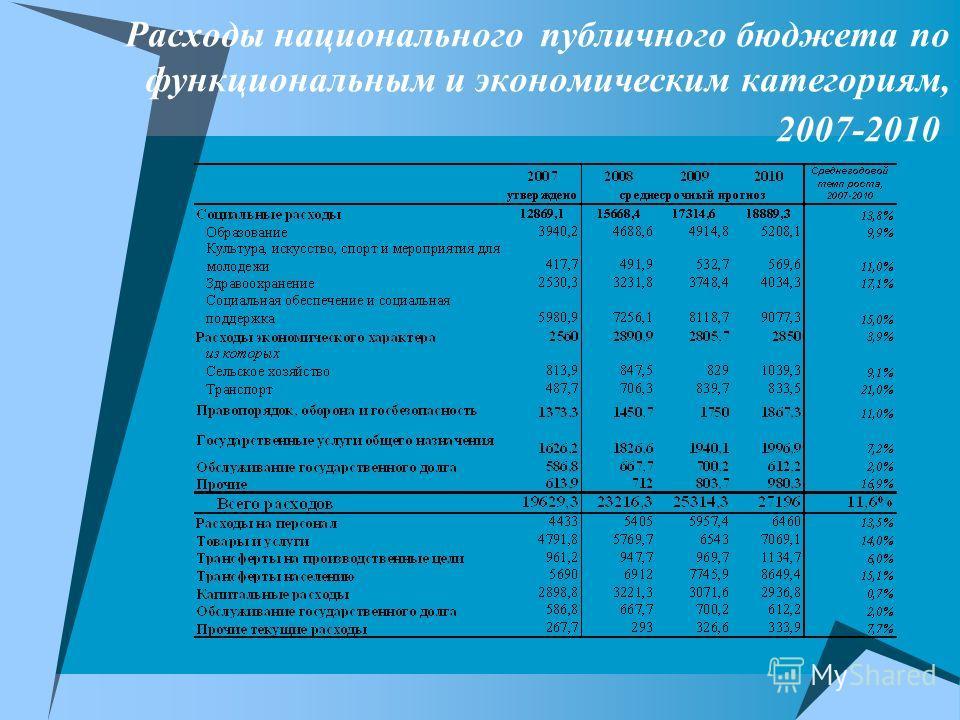 Расходы национального публичного бюджета по функциональным и экономическим категориям, 2007-2010