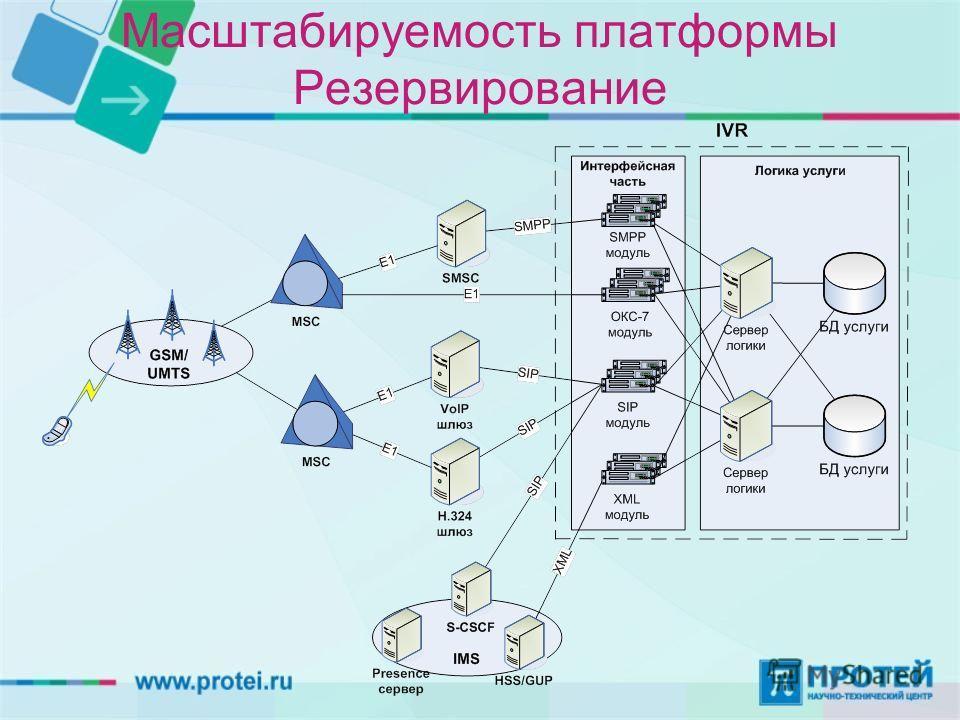 Масштабируемость платформы Резервирование