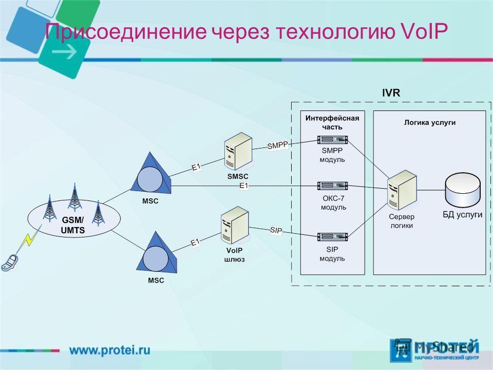 Присоединение через технологию VoIP