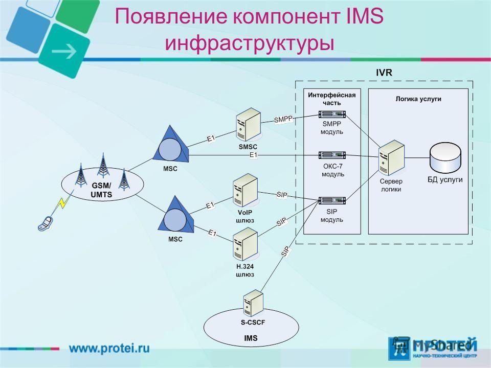 Появление компонент IMS инфраструктуры