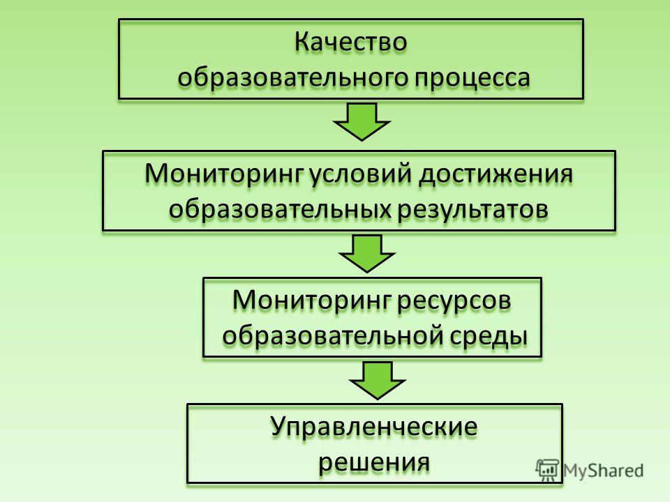 Качество образовательного процесса Мониторинг условий достижения образовательных результатов Мониторинг условий достижения образовательных результатов Мониторинг ресурсов образовательной среды Управленческие решения