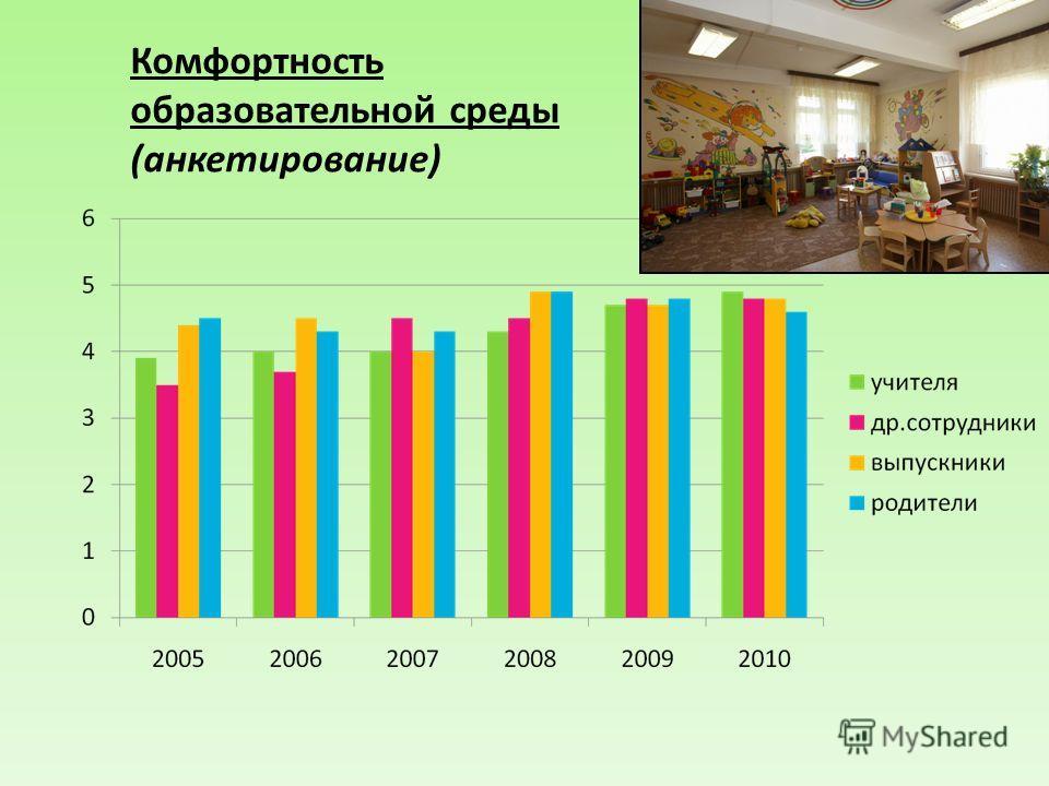 Комфортность образовательной среды (анкетирование)