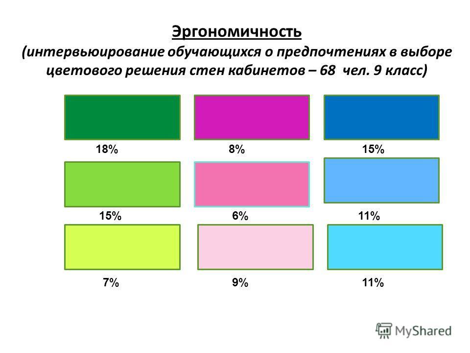 Эргономичность (интервьюирование обучающихся о предпочтениях в выборе цветового решения стен кабинетов – 68 чел. 9 класс) 18%8%15% 11%6% 7%9%11%