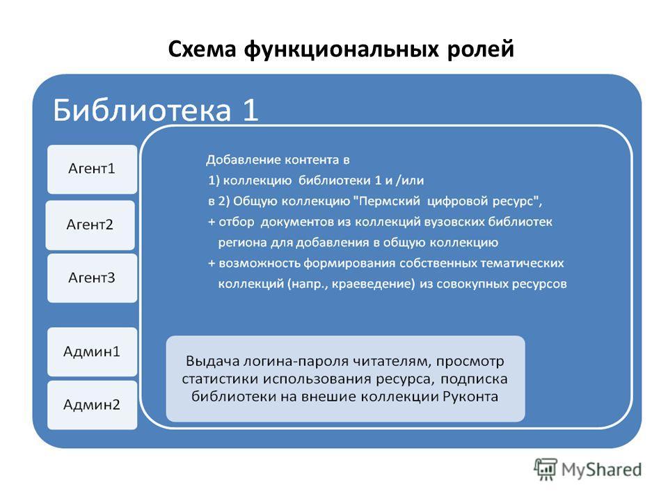 Схема функциональных ролей