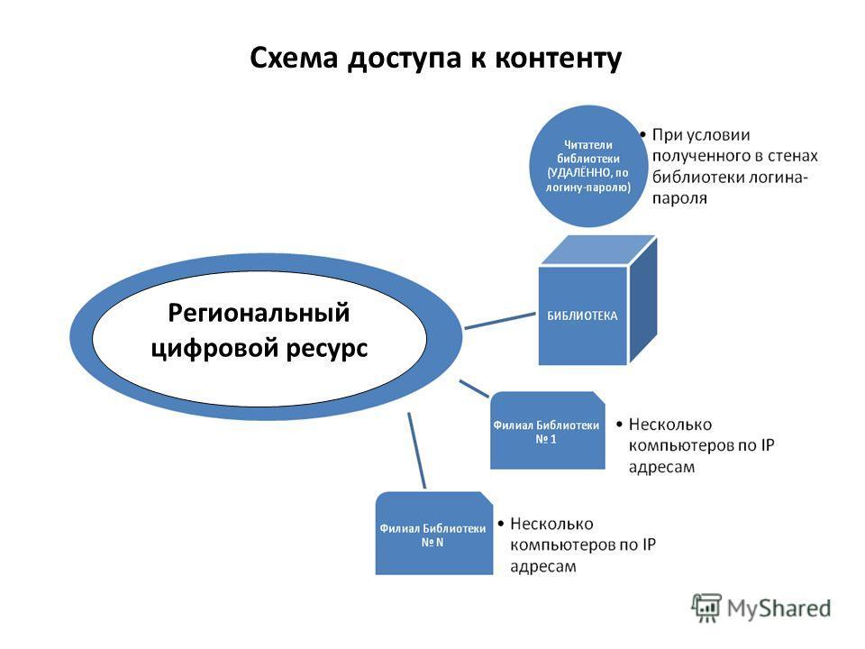 Схема доступа к контенту Региональный цифровой ресурс