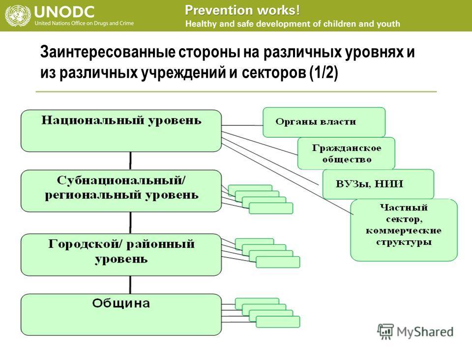 Заинтересованные стороны на различных уровнях и из различных учреждений и секторов (1/2)
