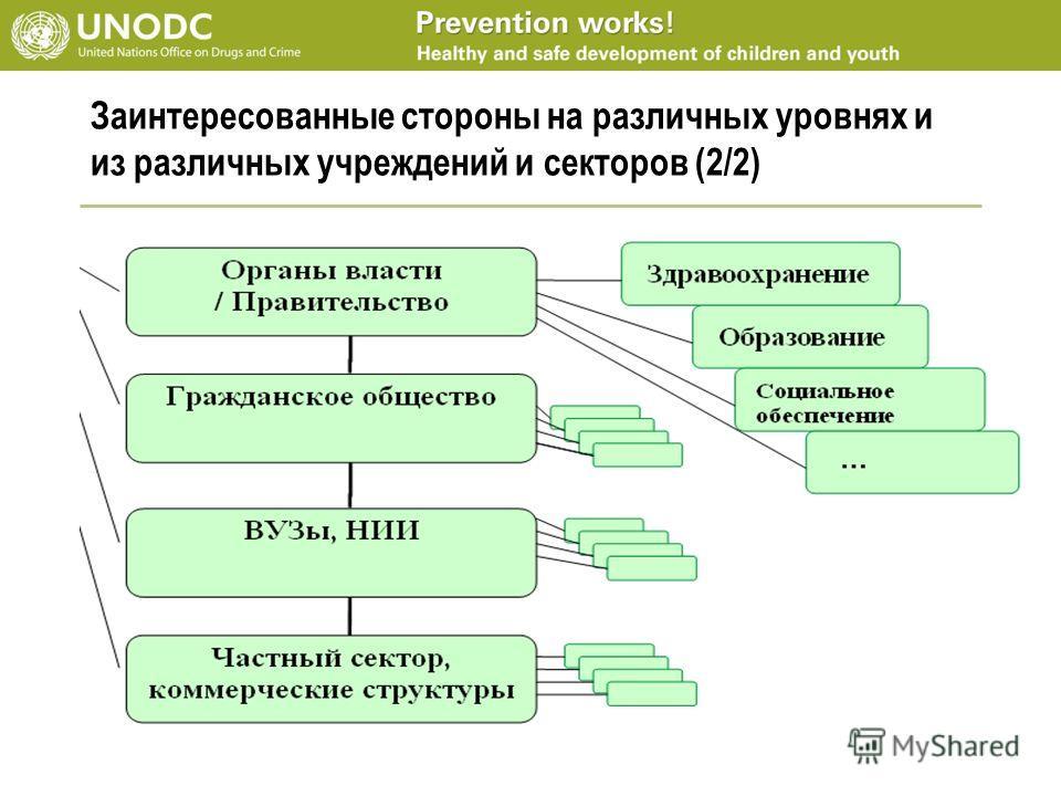 Заинтересованные стороны на различных уровнях и из различных учреждений и секторов (2/2)