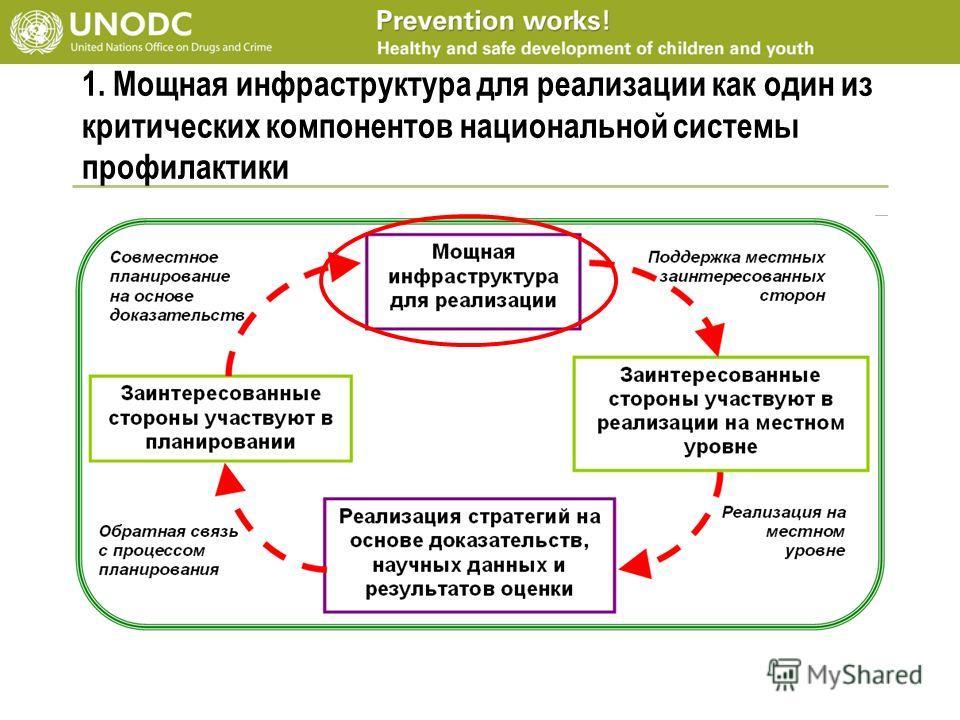 1. Мощная инфраструктура для реализации как один из критических компонентов национальной системы профилактики