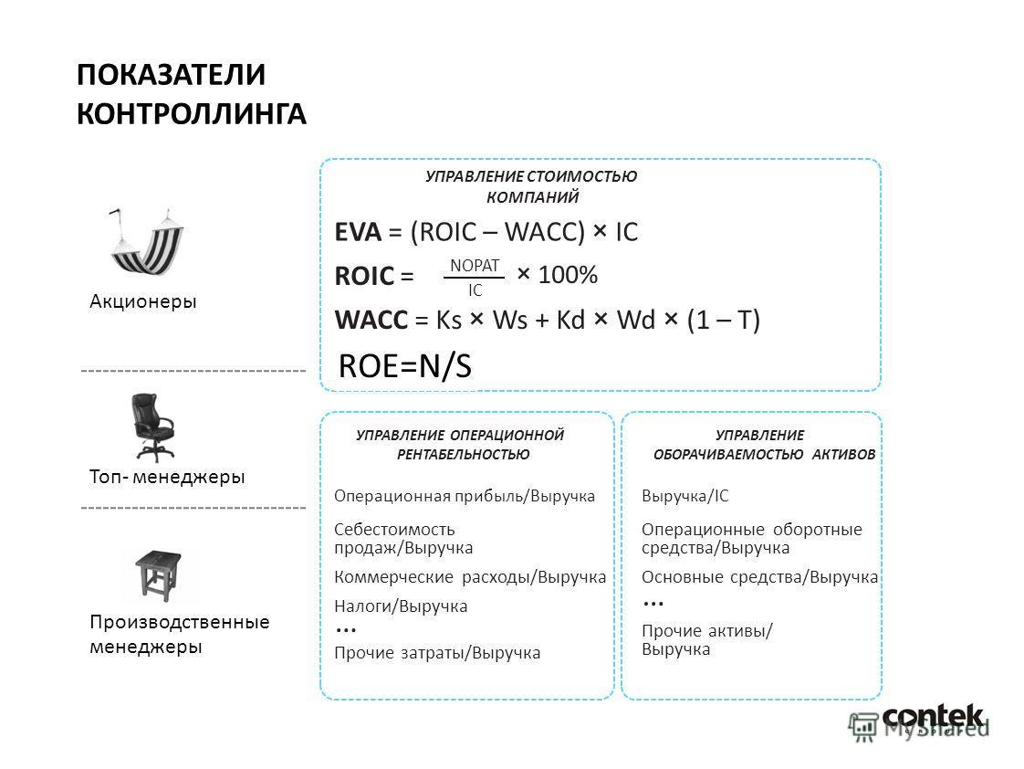 Акционеры ПОКАЗАТЕЛИ КОНТРОЛЛИНГА Топ- менеджеры Производственные менеджеры УПРАВЛЕНИЕ СТОИМОСТЬЮ КОМПАНИЙ EVA = (ROIC – WACC) × IC ROIC = NOPAT IC × 100% WACC = Ks × Ws + Kd × Wd × (1 – T) ROE=N/S УПРАВЛЕНИЕ ОПЕРАЦИОННОЙ РЕНТАБЕЛЬНОСТЬЮ Операционная